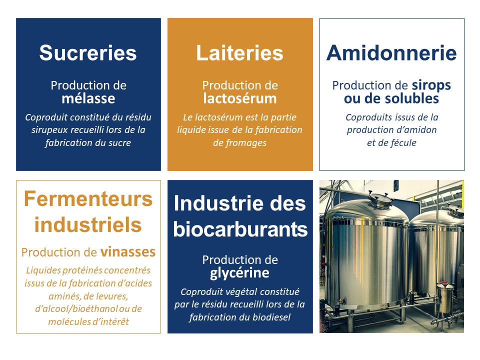 Industries agroalimentaires dont sont issus les coproduits liquides : -sucrerie (mélasse) -laiteries (lactosérum) -amidonnerie (sirops et solubles) -fermenteurs industriels (vinasses) -biocarburants (glycérine)